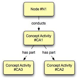 CV-05_hierarchyForm.jpg