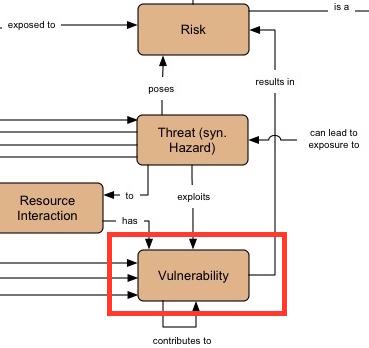 vulnerability_400.jpg