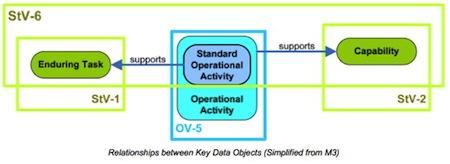 MODAFStV-6OpActivityToCapabilityMapping_simplifiedMM.jpg