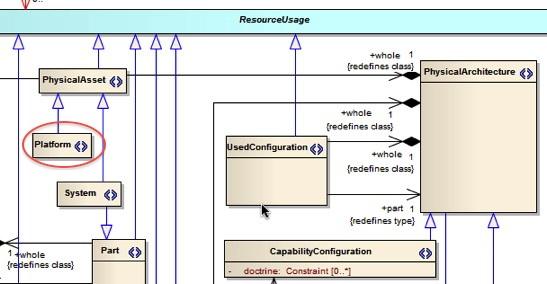 MODAFPhysicalArchitecture_Platform.jpg