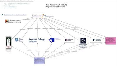 SV-01_Rail_Research_UK_RRUK_Organisation_Structure_400.jpg