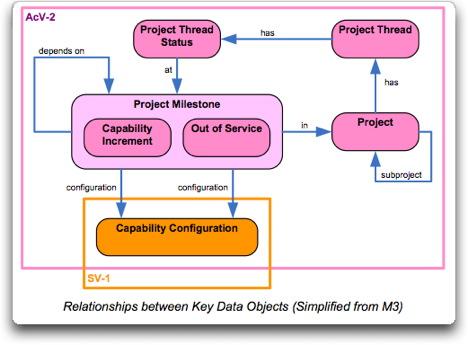 MODAF_AcV-2_simplified.jpg