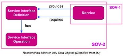 MODAF_SOV-2_ServiceInterfaceSpecification_simplifiedMM.jpg