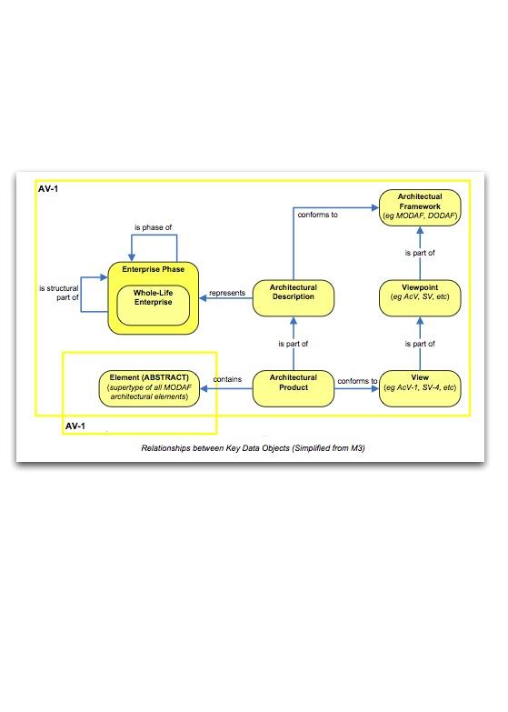 MODAF_simplified_AV1.jpg