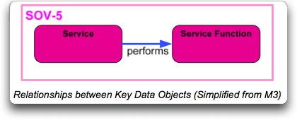 MODAF_SOV5_serviceFunctionality_simplifiedMM.jpg