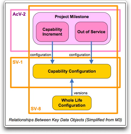 MODAF_SV8_CapabilityConfigMgt_simplifiedMM.jpg