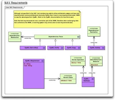 NAV_requirements_400.jpg