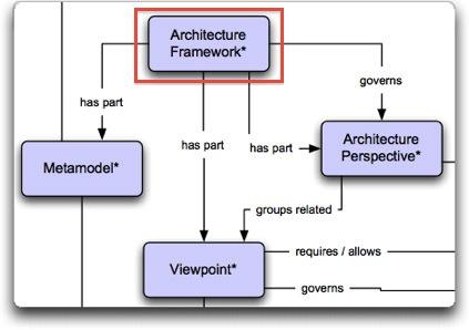 ArchitectureFramework_simple.jpg