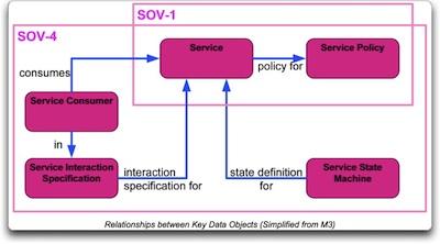 MODAF_SOV4_ServiceConstraints_simplifiedMM_400.jpg